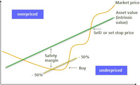 Underpriced Value